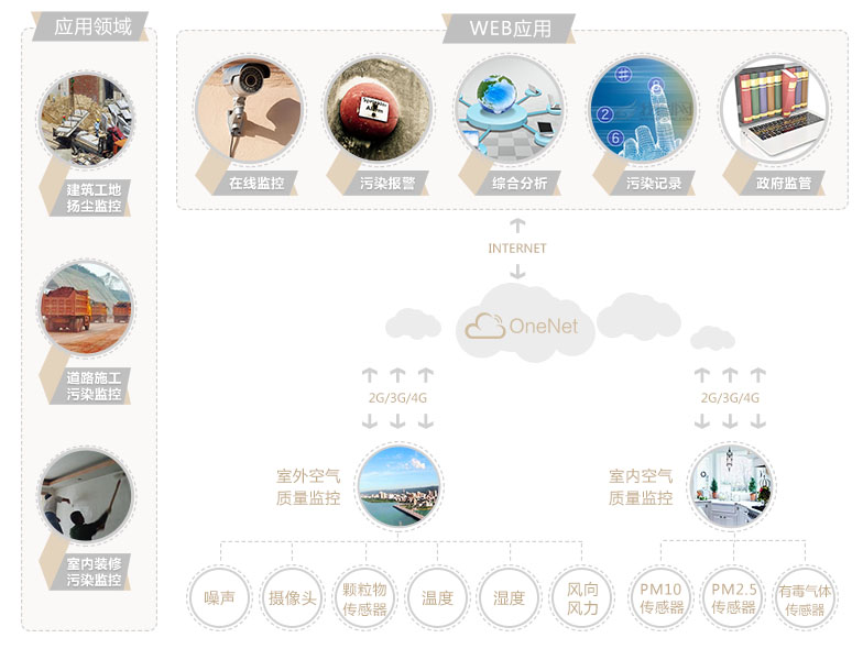 移动物联网OneNet平台案例:空气污染在线监控平台