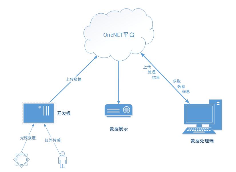 1.传感器端:  硬件模块选择:OneNET麒麟座开发板V1.2、红外感应模块、光照光感器GY-30 硬件处理流程:  2.OneNET平台: 界面设计:  如图所示,在平台上建立了应用,提供了光照强度和红外传感信息的记录及展现,当光照强度小于20时,太阳图标会变为月亮,并且在此前提下,如果监测到有人进入,会报警提示,报警灯持续闪亮。 数据流定义: 数据的展示以及图片的变换需要通过定义不同数据流实现,本项目定义了如下数据流: 1、光照强度数据流:记录了光照强度,最新数据点表示当前光照强度。 2、光照图片数