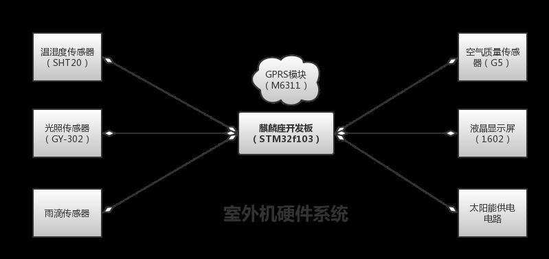 室外机硬件系统.png