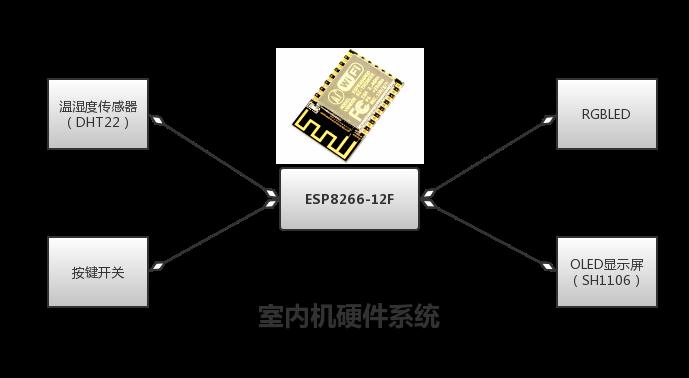 室内机硬件系统.png