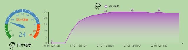 雨水强度数据流